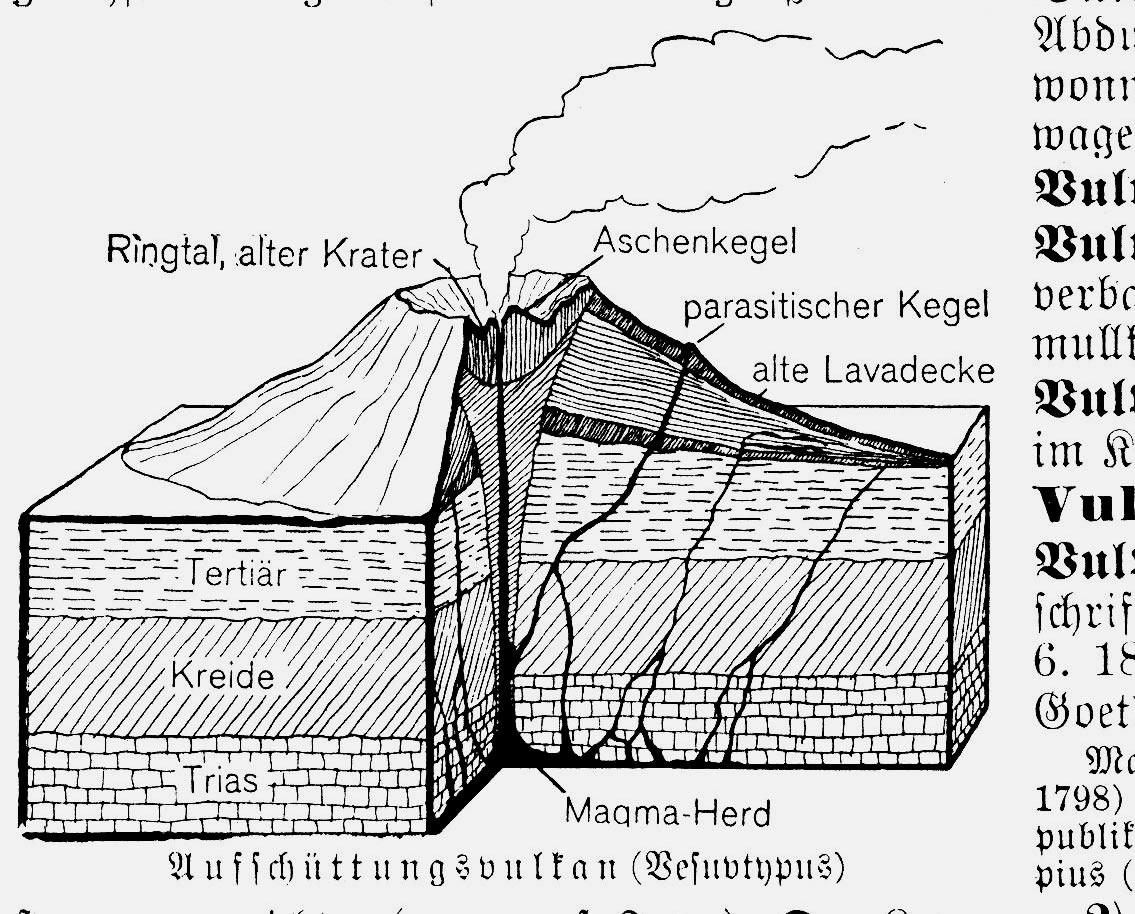 Atemberaubend Die Anatomie Eines Vulkan Fotos - Anatomie Von ...