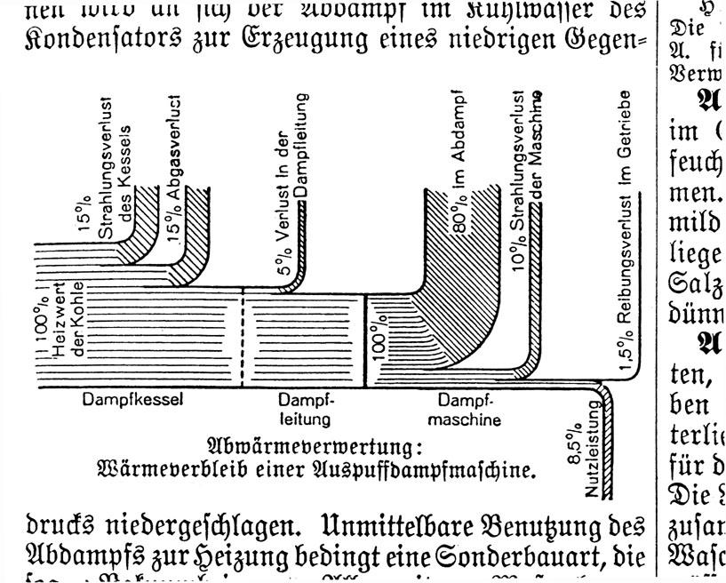 Beste Dampfkessel Diagramm Zeitgenössisch - Der Schaltplan - greigo.com
